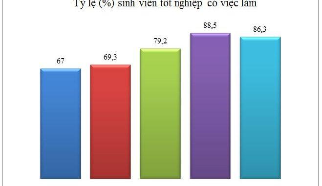 Kết quả khảo sát tỷ lệ có việc làm của Sinh viên tốt nghiệp: Tín hiệu tích cực từ những con số.